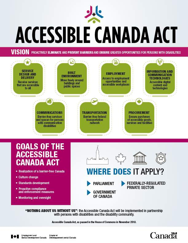 Accessible Canada Act